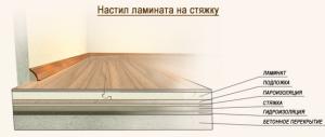 ukladka-laminata-na-betonnyj-pol-1