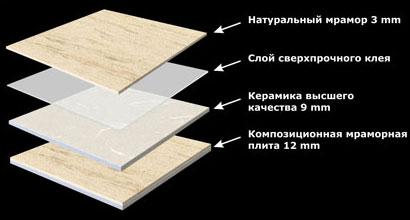 Состав мраморной композиционной плиты