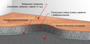 polusuhaya-styazhka-pola-svoimi-rukami-5
