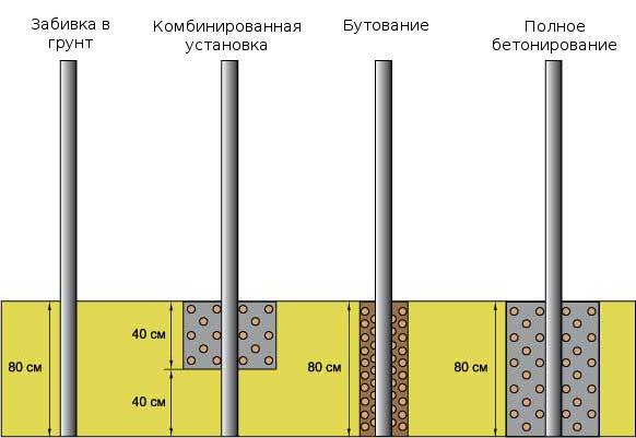 varianty-krepleniya-stolbikov-dlya-zabora