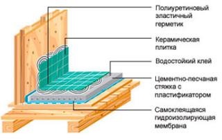 Пароизоляция крыши с окном
